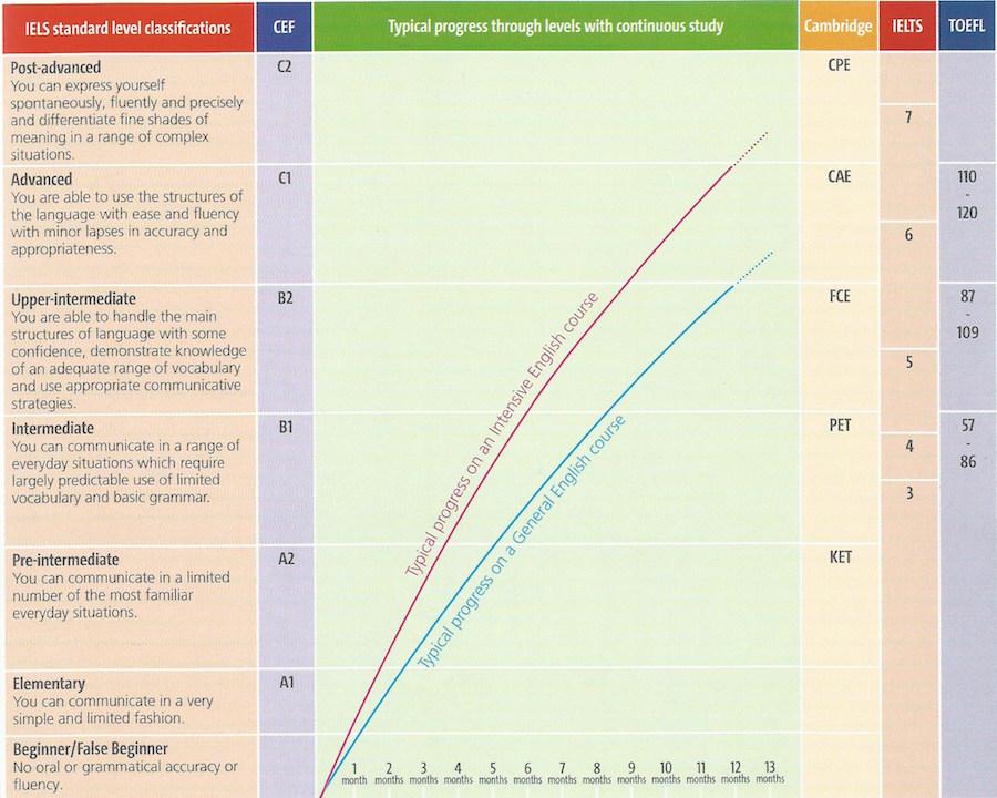 Migliorare l 39 inglese all 39 estero quanto tempo ci vuole - Quanto tempo ci vuole per piastrellare un bagno ...